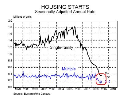 3-housing-starts