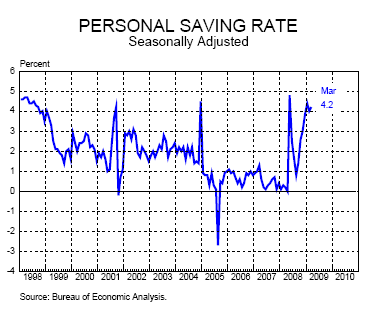 5-personal-savings-rate