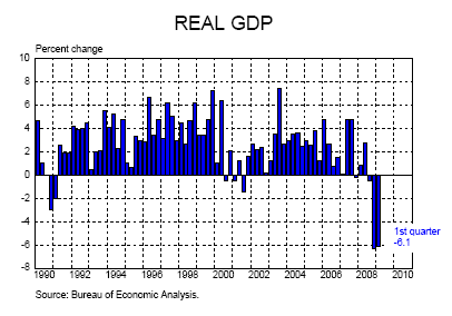 6-real-gdp