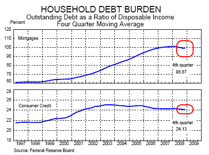 8-household-debt-burden