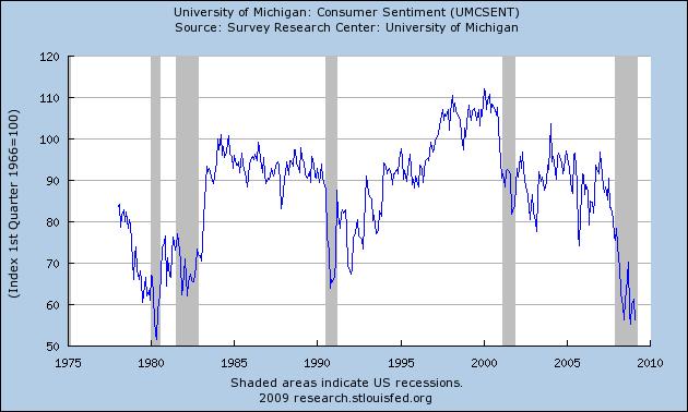 consumer-sentiment
