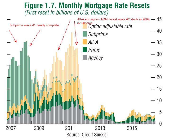 10-mortgage-rate-resets
