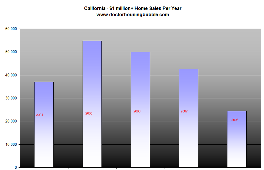 4-million-dollar-home-sales
