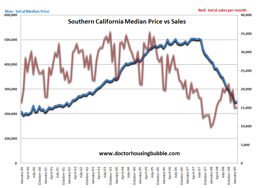 5-so-cal_price_and_sales_march_2009