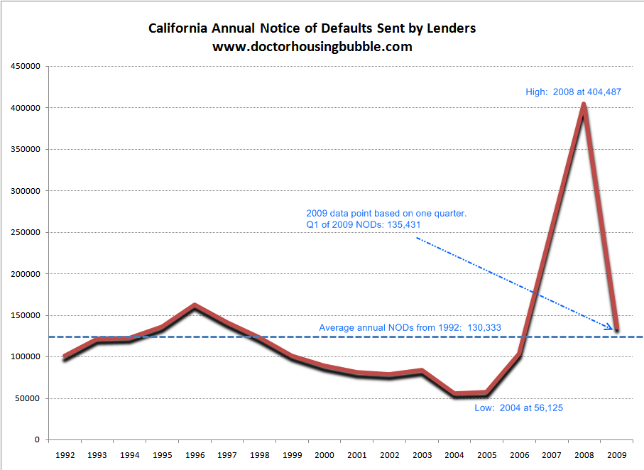 california notice of defaults annual