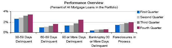 mortgage-performance