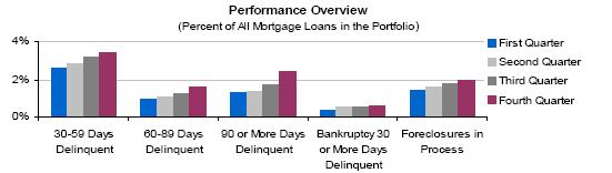 mortgage-performance