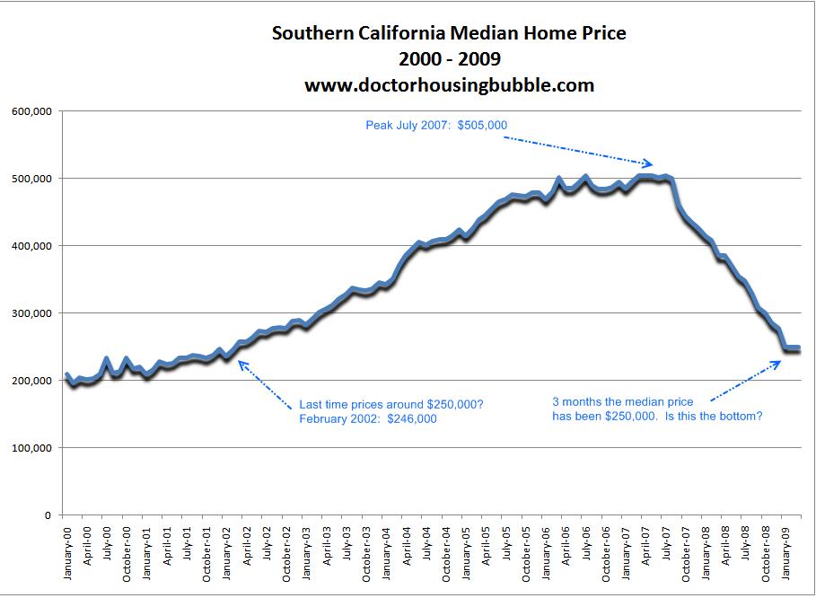 socal median price