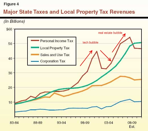 ca-state-revenue-sources