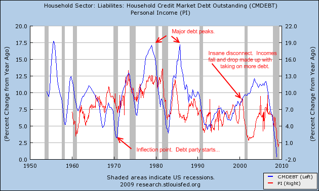 debt-and-income