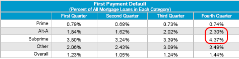 first-payment-default