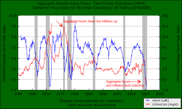 inflation-and-aggregate-hours