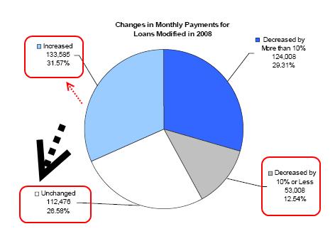 loan-mod-charts1