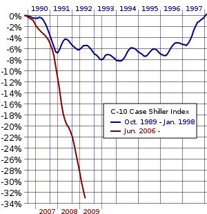 peak-drop-case-shiller