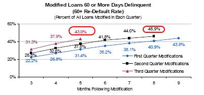 re-default rates