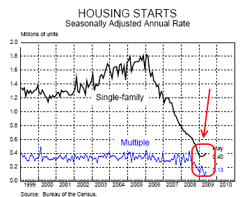 2-housing-starts