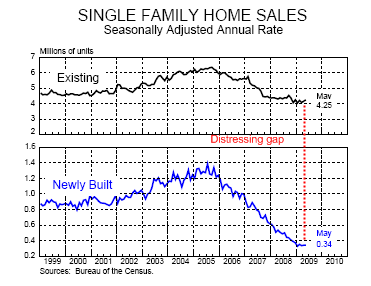 3-single-family-home-sales