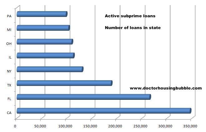active-subprime-loans