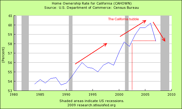 ca homeownership