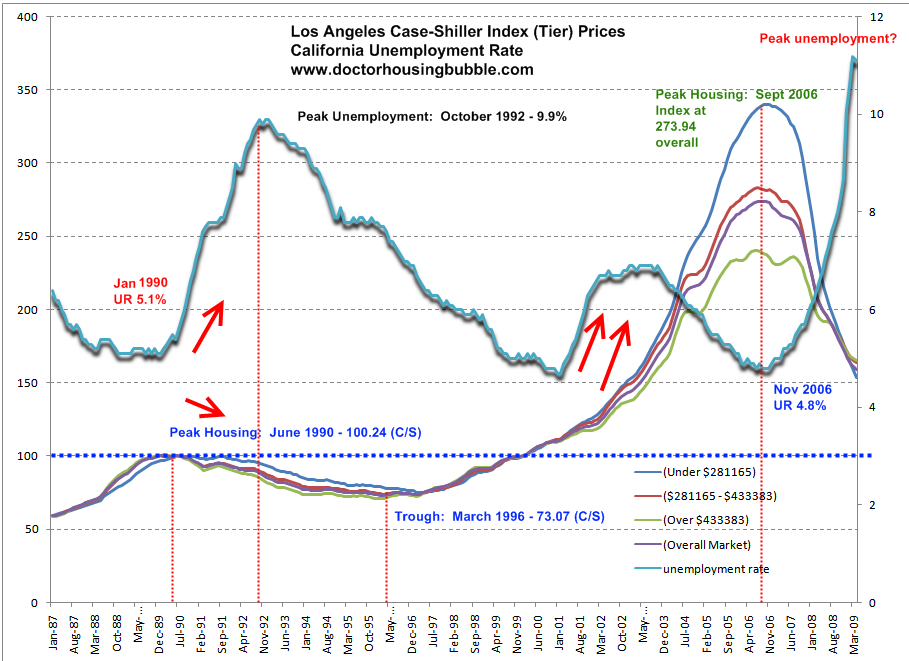 The Elusive California Housing Bottom: The Relationship ...