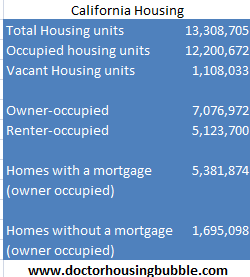 california housing data