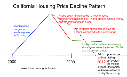 california housing pattern