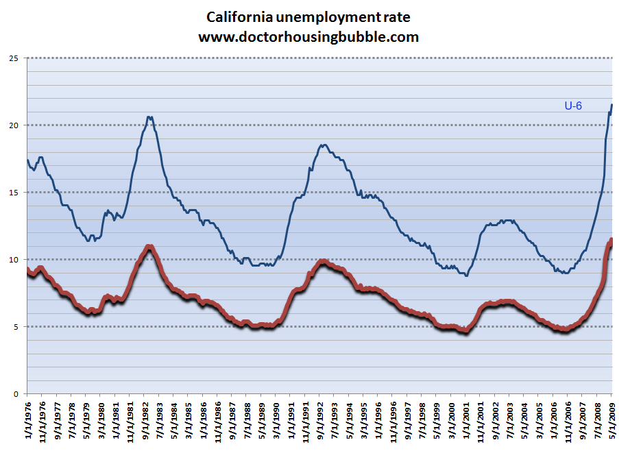 california unemployment