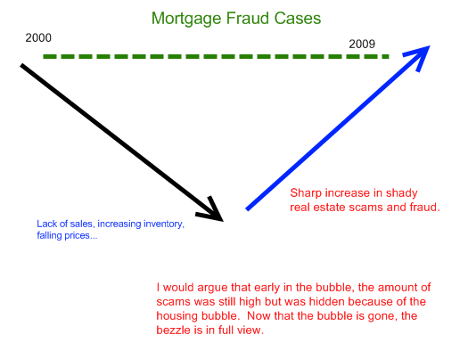 mortgage fraud cases