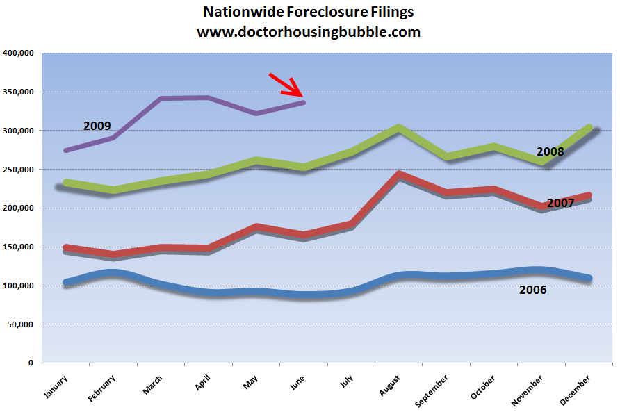 nationwide foreclosures