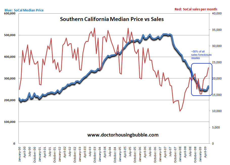 socal price vs sales