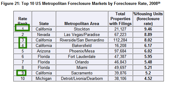 top-foreclosure-markets