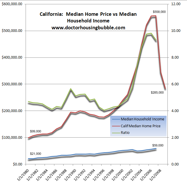 california income vs home price