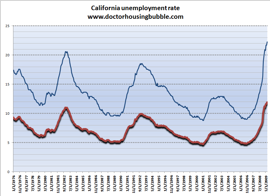 california-unemployment1