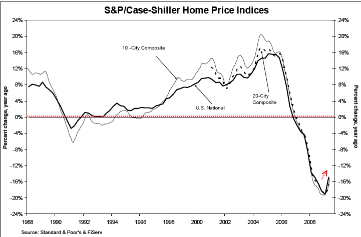 case-shiller-index-nationwide