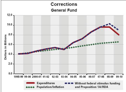 corrections fund