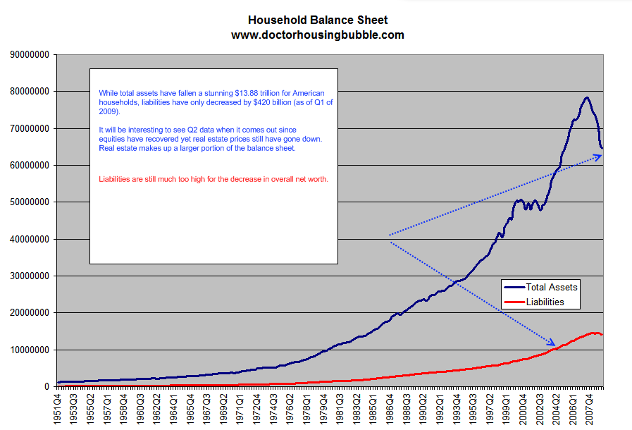 household assets and liabilities
