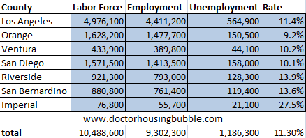 southern california unemployment