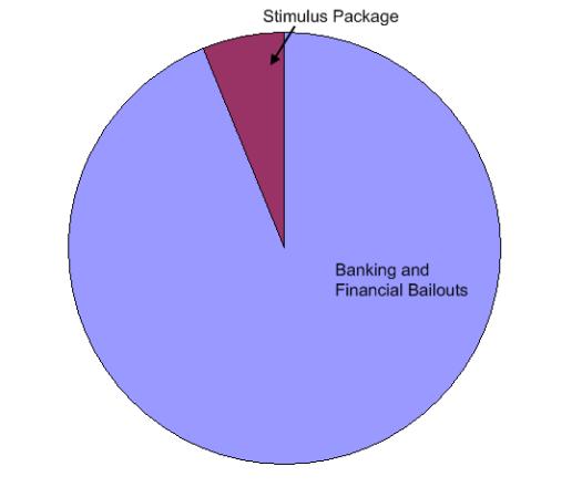 bailouts charts