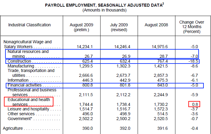 california job sectors
