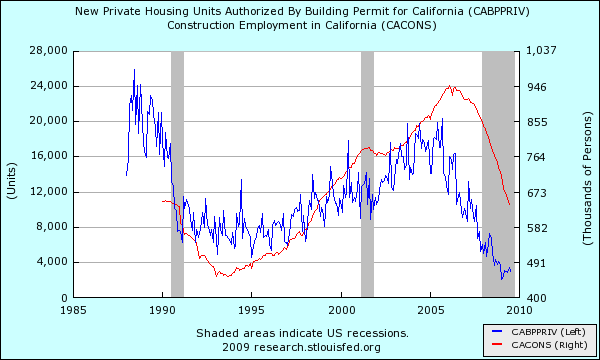 construction and employment