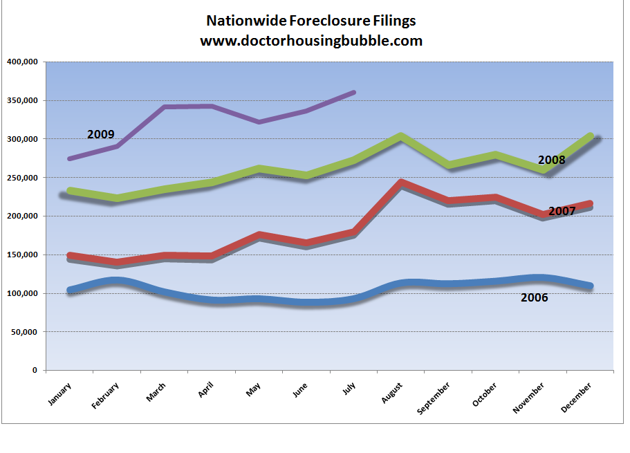 [Image: nationwide-foreclosures.png]