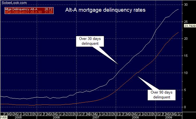 saupload_alt_a_delinquency_rates