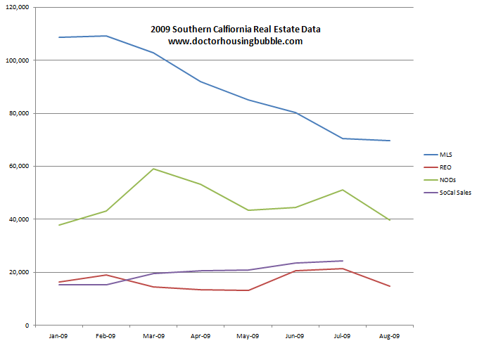 socal and state data