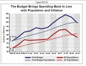 budget proposal » Dr. Housing Bubble Blog