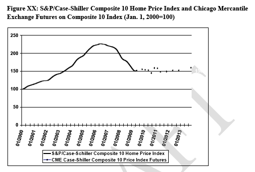 case shiller projected