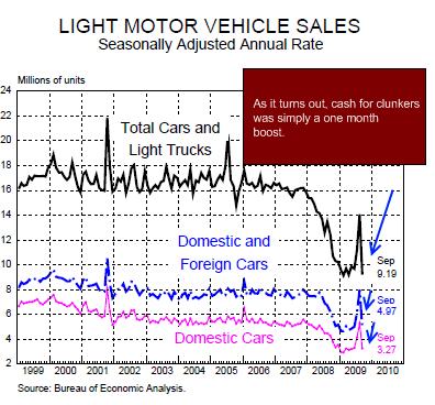 chart 1 - car sales