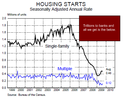 chart 2 - housing starts