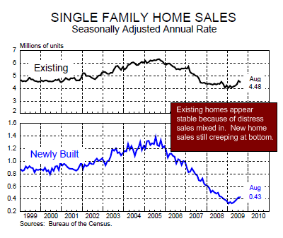 chart 3 - single family home sales