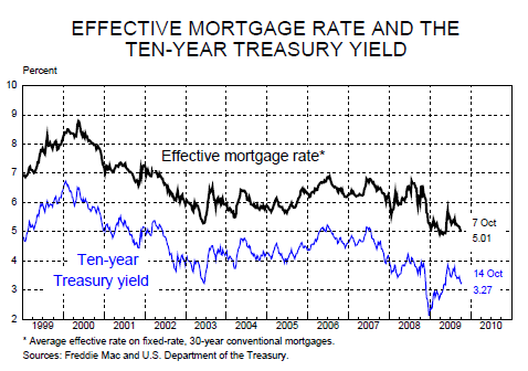 chart 4 - 30 year mortgage rate