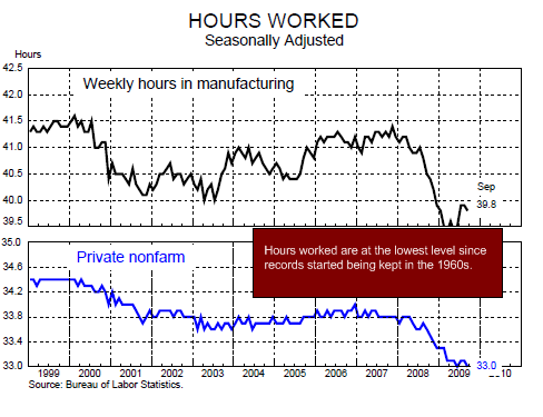 chart 6 - hours worked